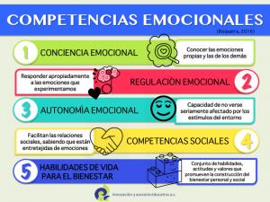 Competencias_Emocionales